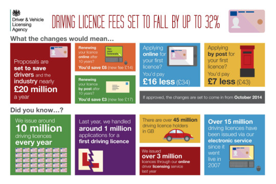 Drivers licence fees