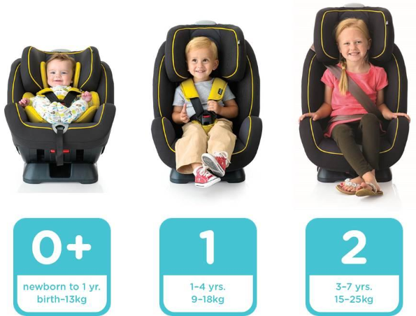 Rules On Kids In Car Seats
