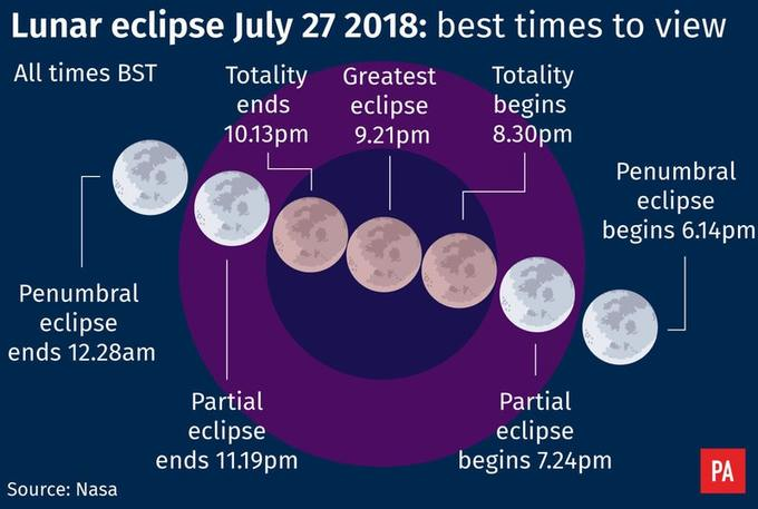 (UF) When & Where To Watch The Blood Moon & Lunar Eclipse 2018