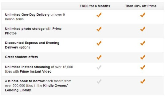 Free Next Day Delivery For Students For 6 Months @ Amazon